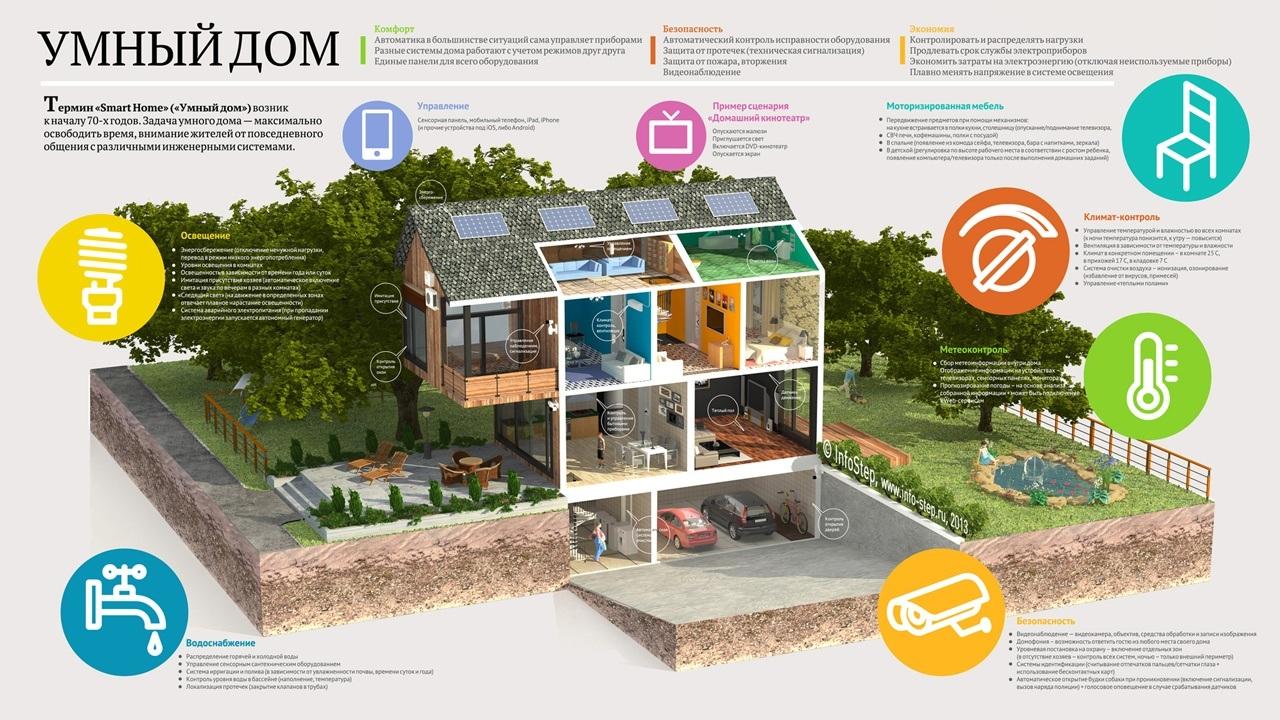 Проект «Розумний будинок»
