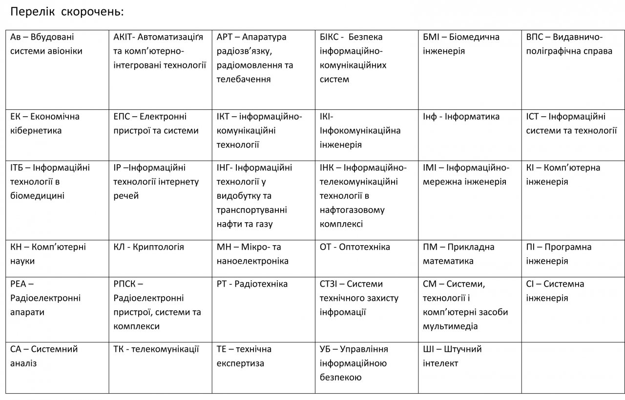 Количество заявок по специальностям и специализациям