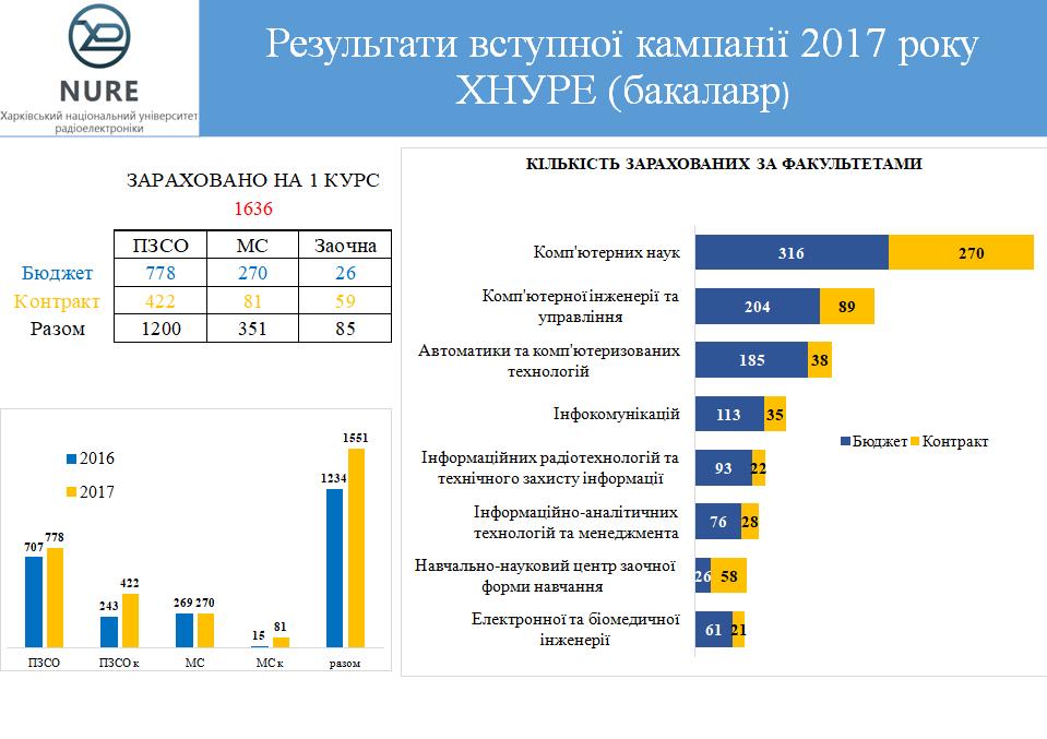 ХНУРЕ набрав максимум студентів за підсумками вступної кампанії 2017